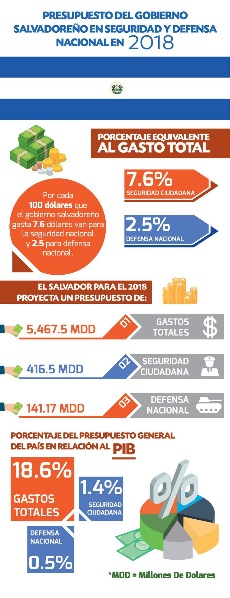 presupuesto de defensa nacional El Salvador 2018
