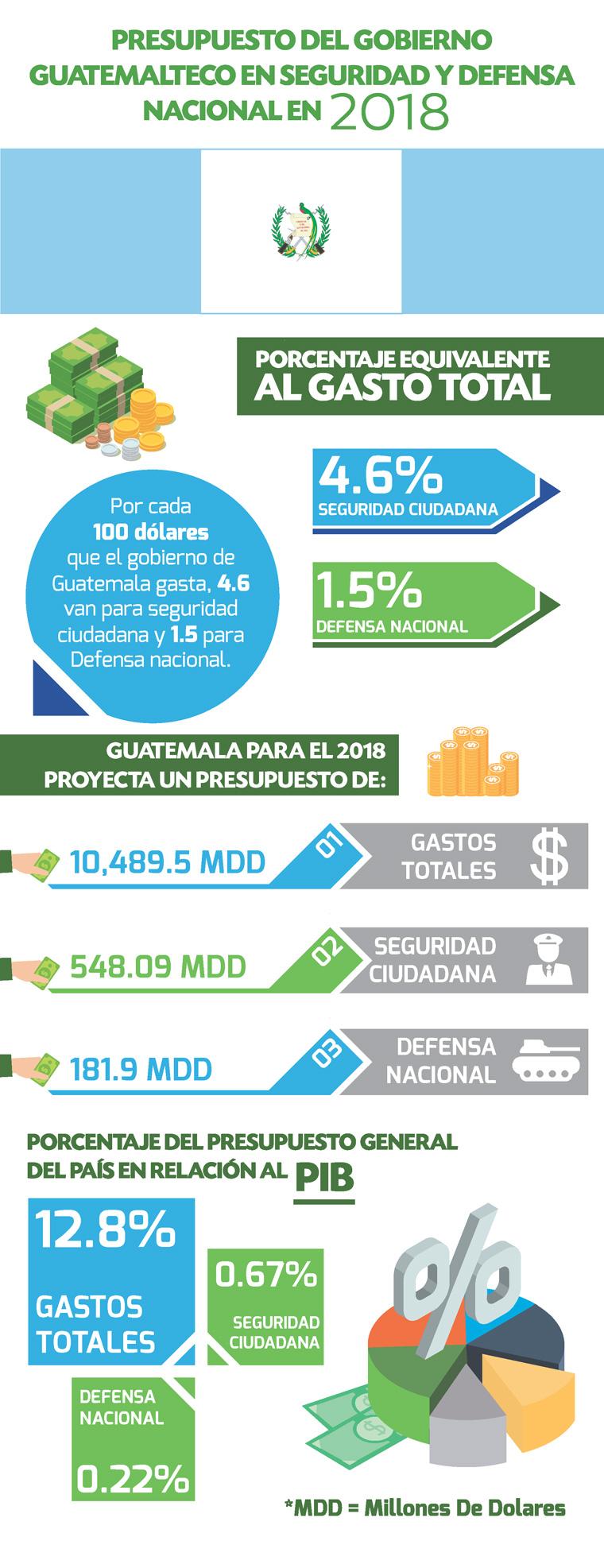 presupuesto de defensa nacional Guatemala 2018