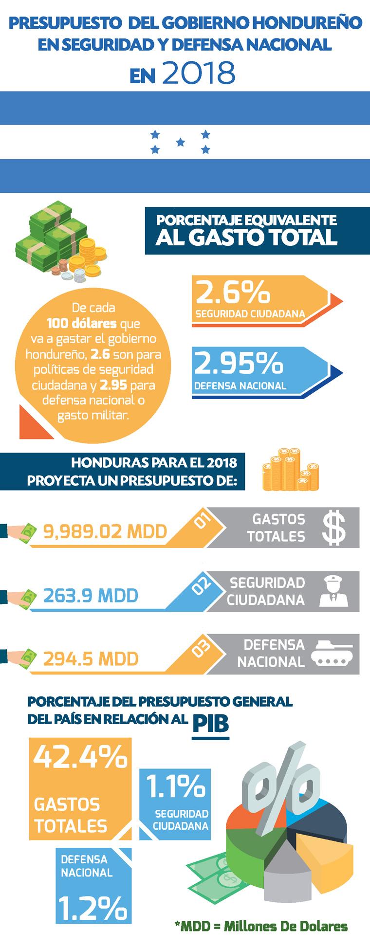 presupuesto de defensa nacional Honduras 2018