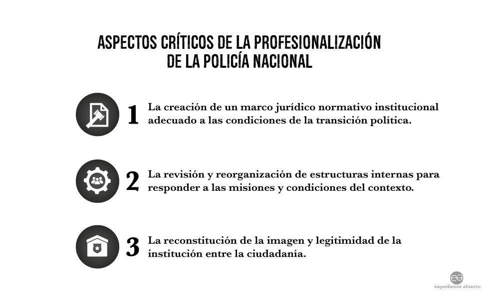 Infografía Impactos Críticos de la Profesionalización de la Policía Nacional de Nicaragua