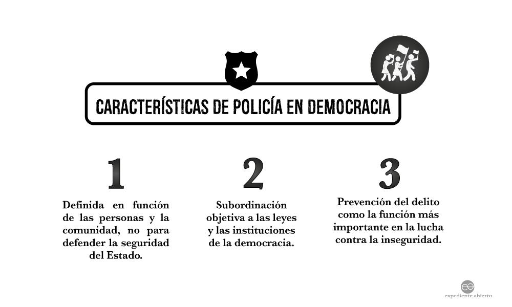 Infografía Características de Policía en Democracia