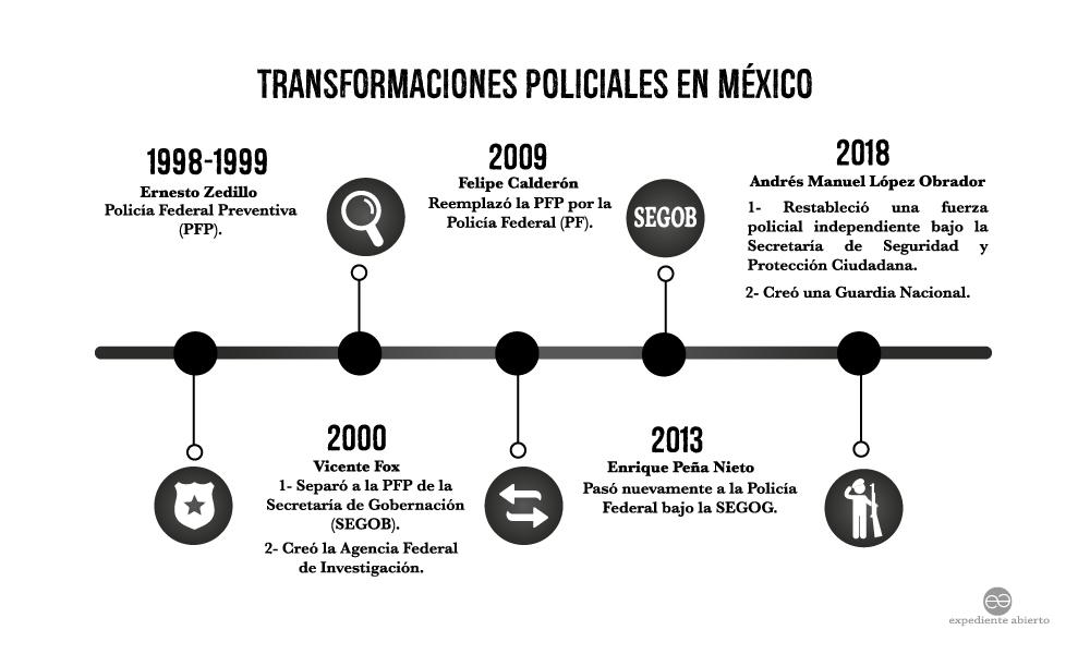 Infografía Transformaciones Policiales en México