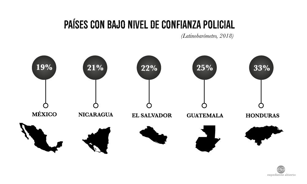 Infografía Países con bajo nivel de confianza policial en centroamérica