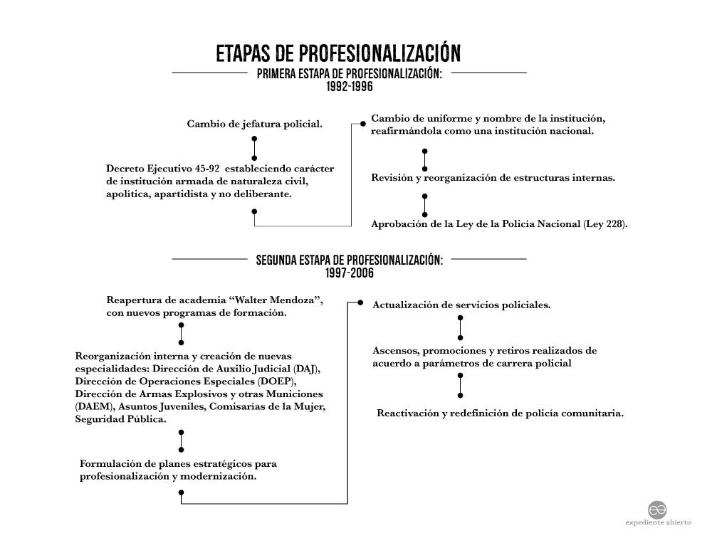 Infografía Etapas de Profesionalización de la Policía Nacional de Nicaragua