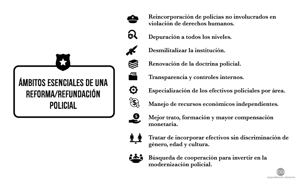 Infografía Ámbitos esenciales de una reforma/refundación policial
