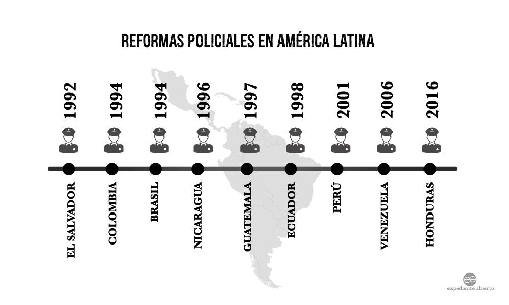 Infografía Reformas policiales en América Latina