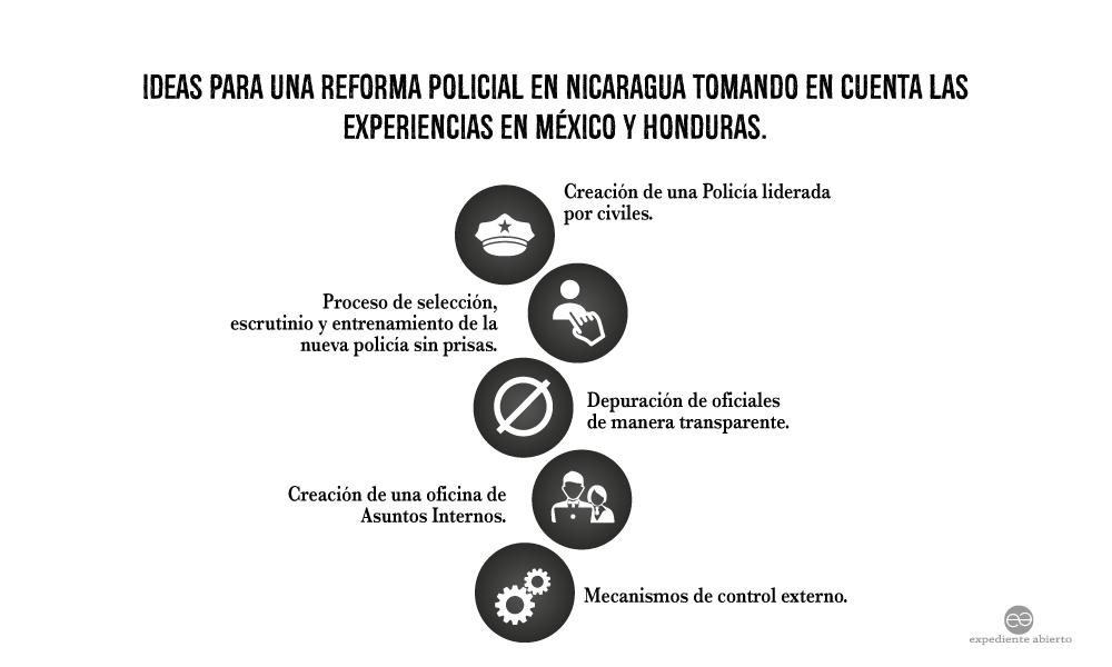 Infografía Idea para una reforma policial en Nicaragua tomando en cuenta las experiencias en México y Honduras.