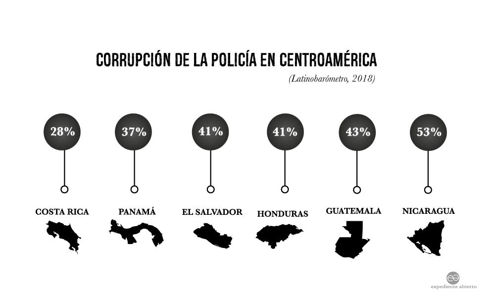 Infografía Corrupción de la policía en Centroamérica